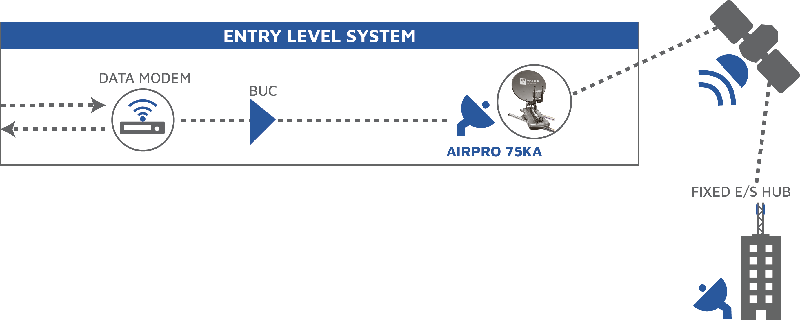 Entry Level System Diagram