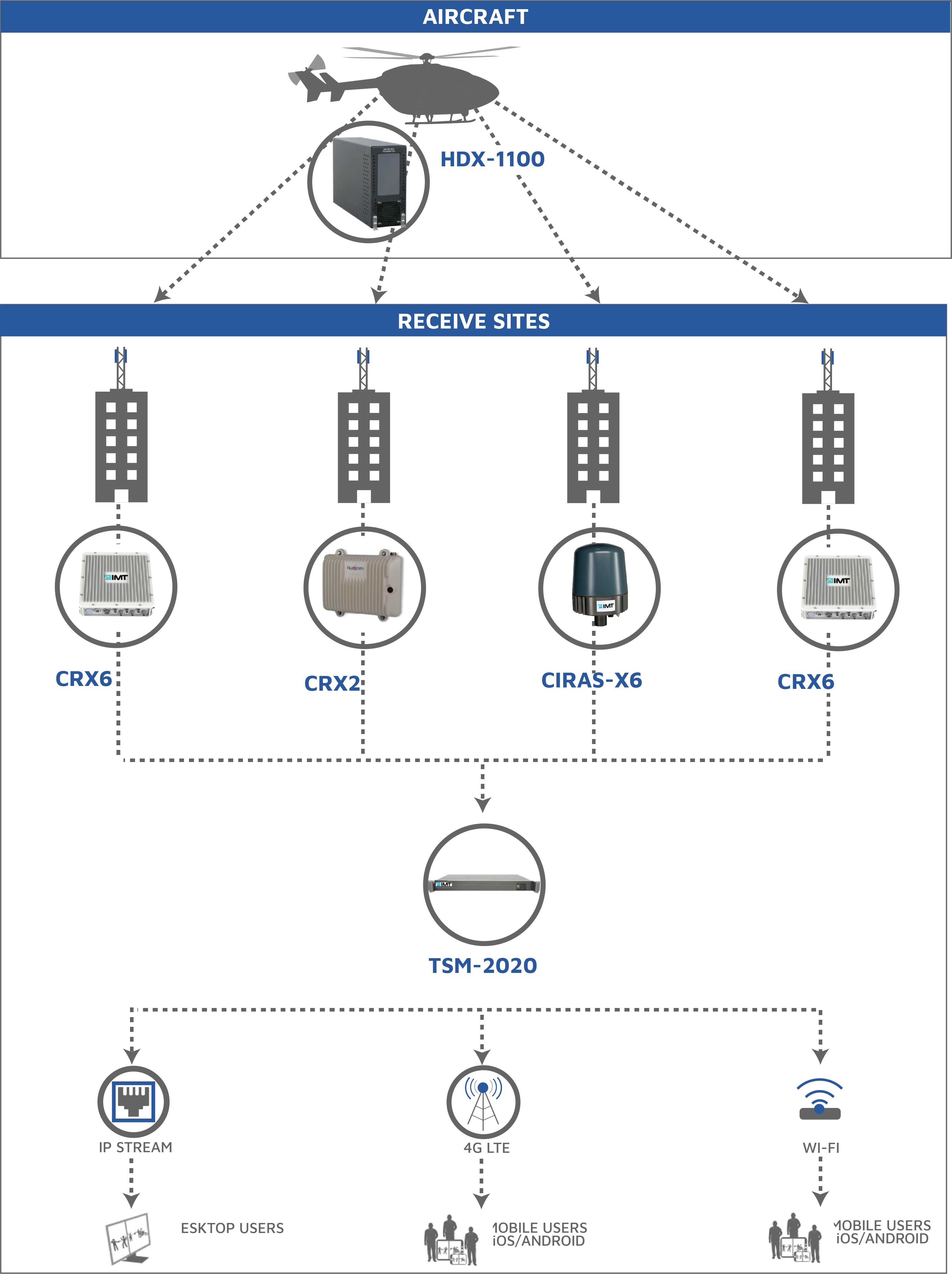 Fixed Receive Diagram