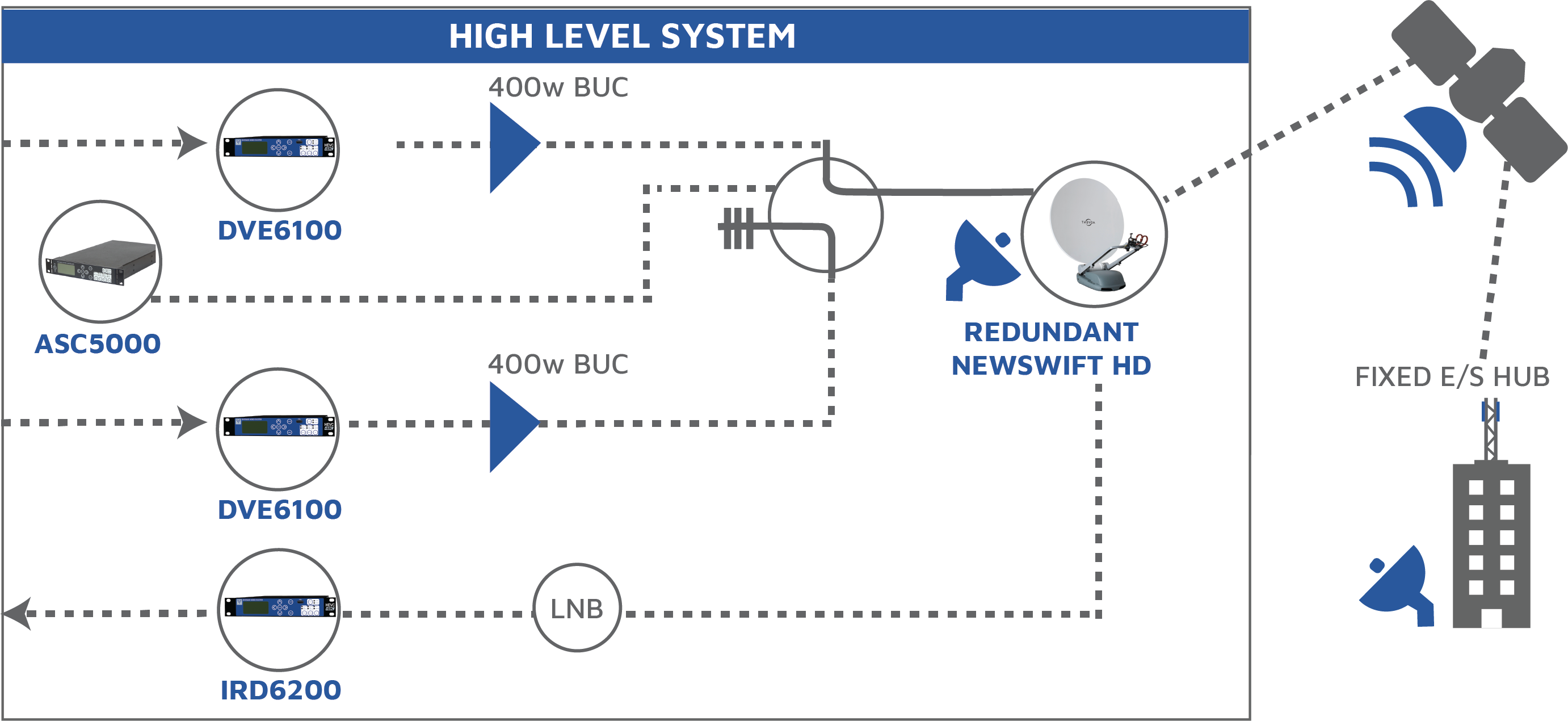 High Level System Diagram