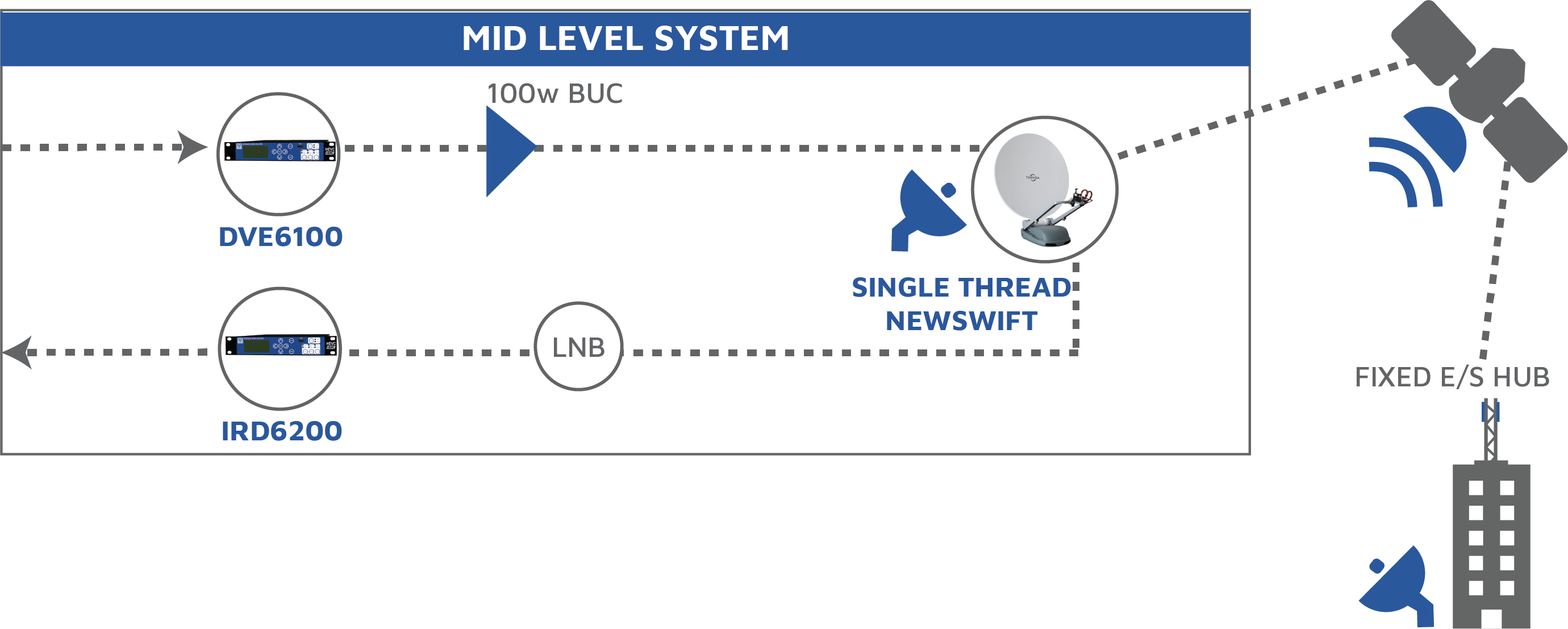 Mid Level System Diagram