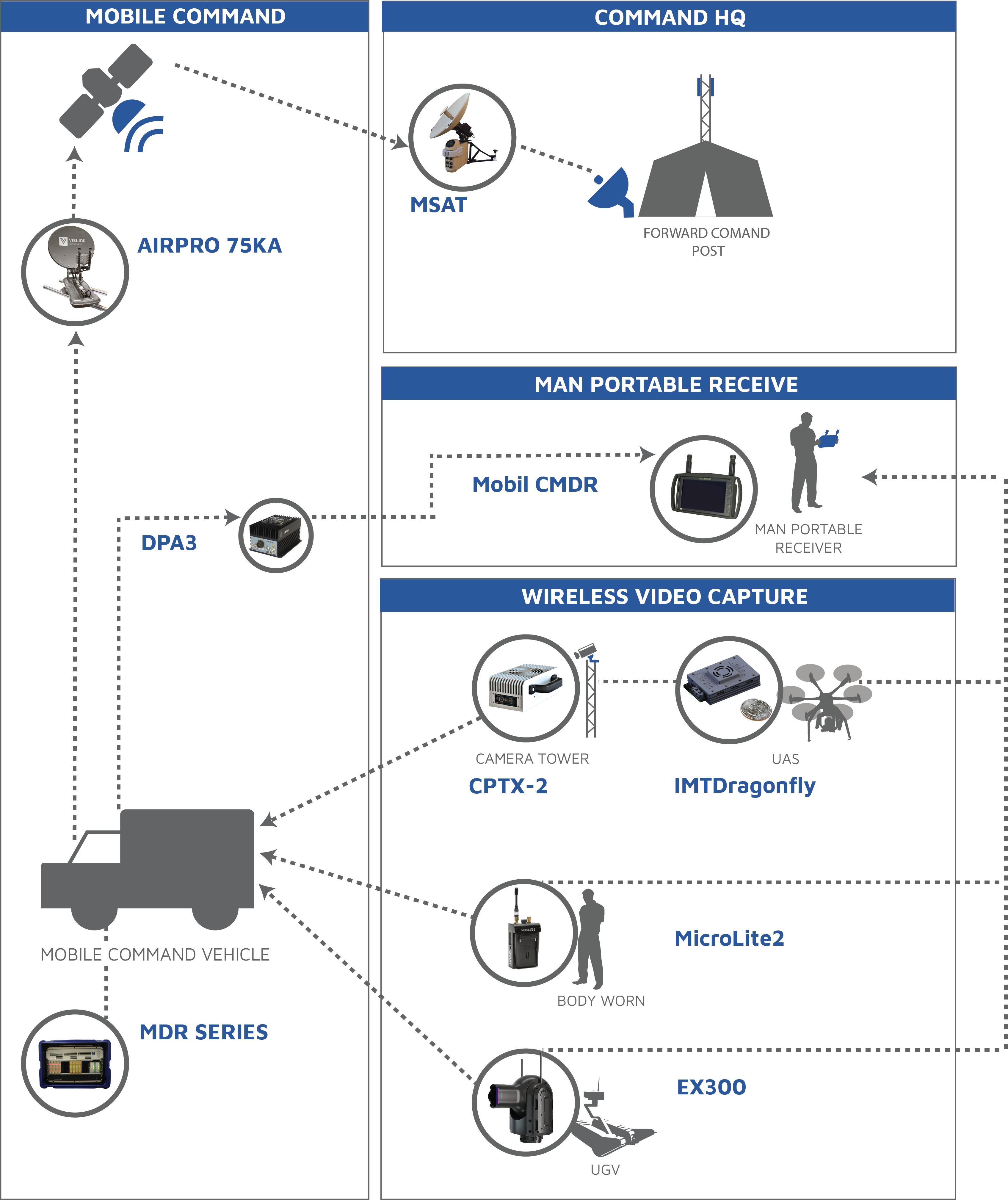 Mobile Command Diagram